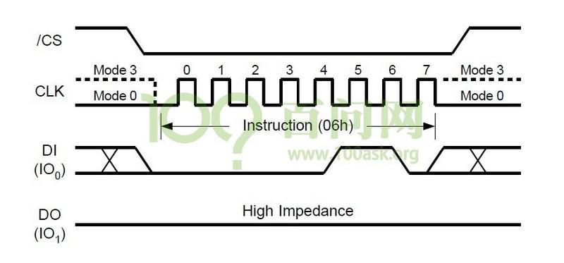 第004节 spi_flash编程读写 flash作为一个存储芯片,最重要的就是